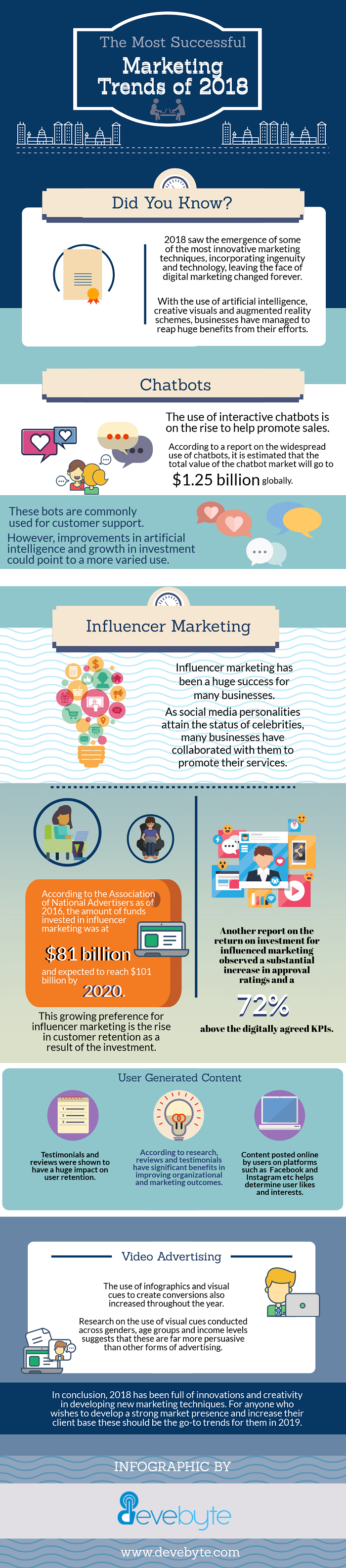 The Most Successful Marketing Trends of 2018 Infographic